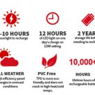 luminAID Packlite12: technische Details (Foto: luminaid.com)