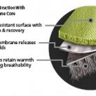 Grafik: schematischer Aufbau - PowerShieldPro (Frafik: Polartec)
