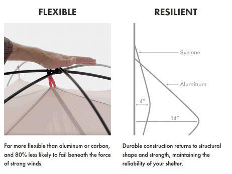 Der Platzwart informiert: Hubba™ Shield Serie – MSR macht Gutes noch besser